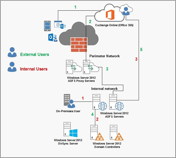 Office365-connection01